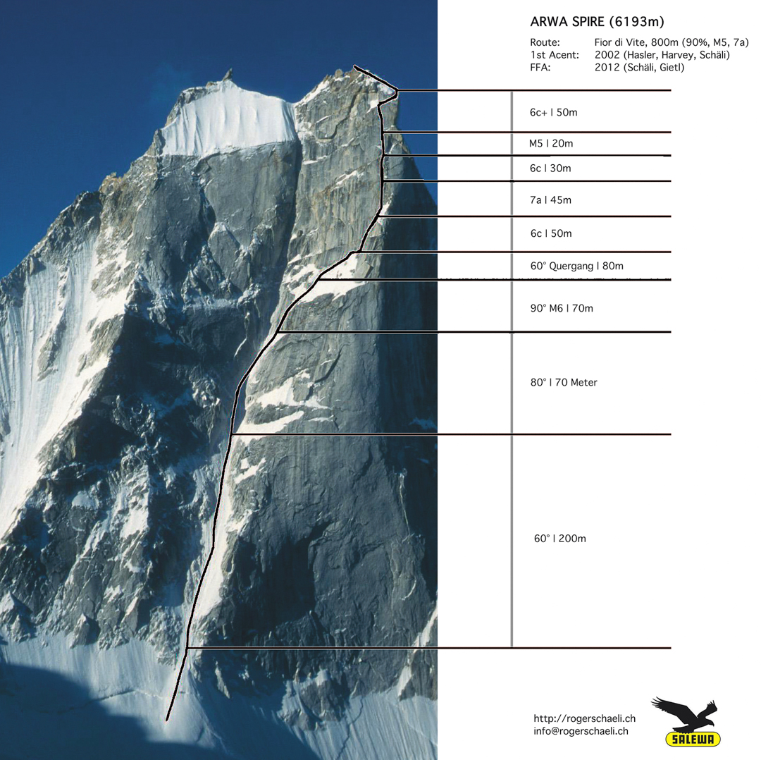 East (left) and central summits of Arwa Spire with topo of Fior di Vite.