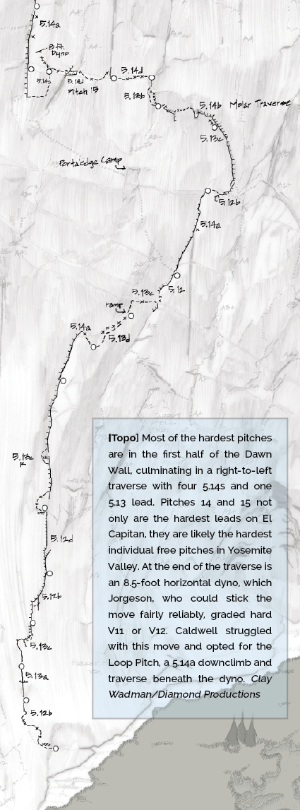 Most of the hardest pitches are in the first half of the Dawn Wall, culminating in a right-to-left traverse with four 5.14s and one 5.13 lead. Pitches 14 and 15 not only are the hardest leads on El Capitan, they are likely the hardest individual free pitches in Yosemite Valley. At the end of the traverse is an 8.5-foot horizontal dyno, which Jorgeson, who could stick the move fairly reliably, graded hard V11 or V12. Caldwell struggled with this move and opted for the Loop Pitch, a 5.14a downclimb and traverse beneath the dyno.
