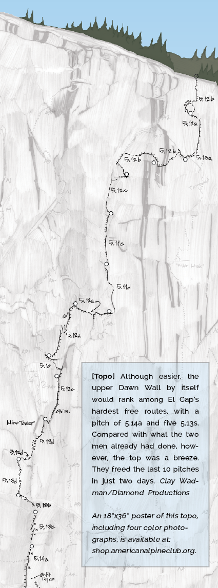 Although easier, the upper Dawn Wall by itself would rank among El Cap's hardest free routes, with a pitch of 5.14a and five 5.13s. Compared with what the two men already had done, however, the top was a breeze. They freed the last 10 pitches in just two days.