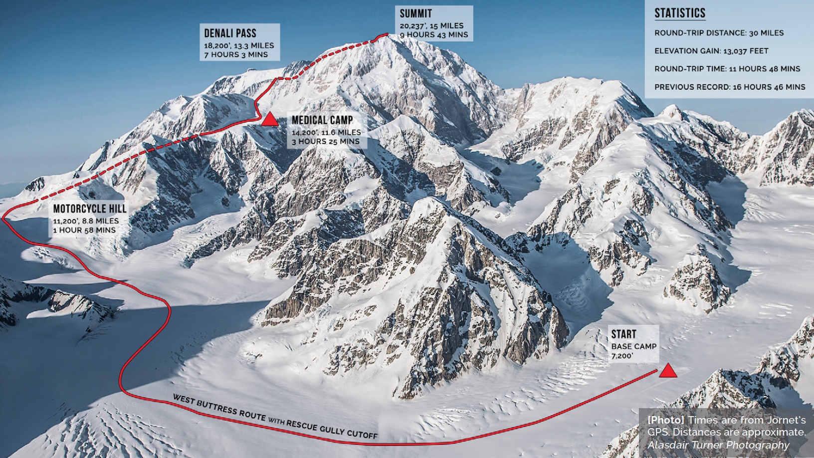 Kilian's route and split times from his Denali climb.