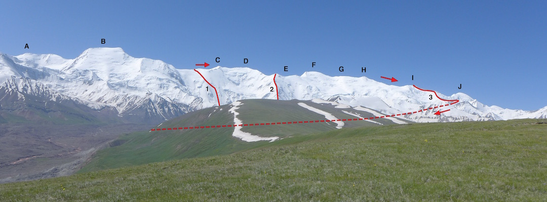 "The central Zaalayskiy Range from the north. (1) Start of 2015 traverse. (2) Spur climbed during 2001 first ascent of Kurumdy I. (3) Descent from 2015 traverse. (A) Pik 5,995m. (B) Zarya Vostoka (6,349m). (C) Kurumdy East II (""Pik Kathi""). (D) Kurumdy East I. (E) Kurumdy Sharqi III, II and I. (F) Kurumdy I (6,613m). (G) Peak 6,585m. (H) Kurumdy West I. (I) Kurumdy West II. (J) Turkvo."