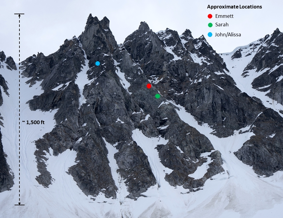 The accident scene on an unnamed peak in Alaska's Hidden Mountains. Two parties of two were attempting to climb parellel ridge lines when Emmett (red dot) took a long, incapacitating fall.
