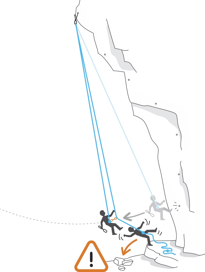 When cleaning a steep sport route, always unclip from the belayer's rope before cleaning the lowest quickdraw to avoid dragging the belayer as you swing off.